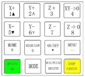صفحه کلید کنترلر دستی